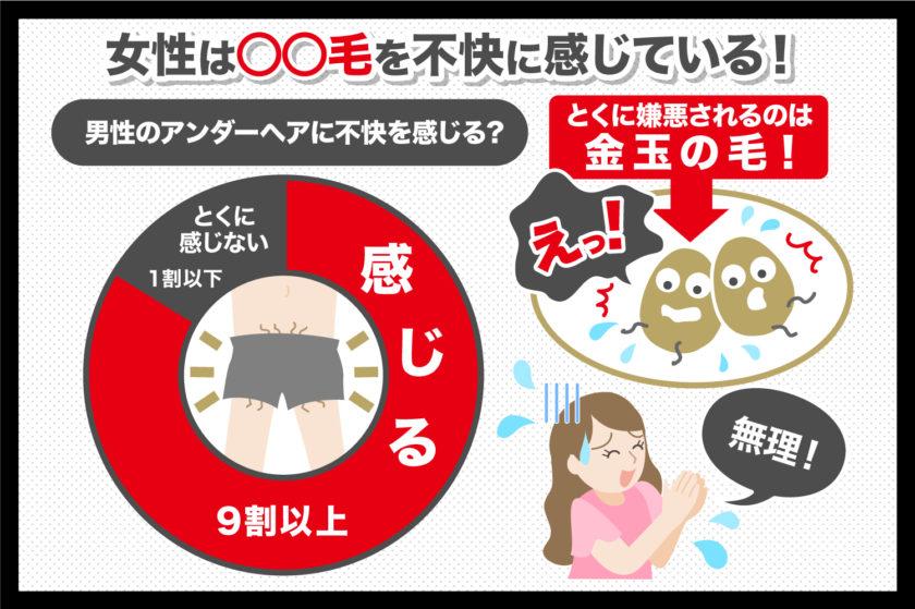 9割以上の女性は金玉の毛に不快感を感じている